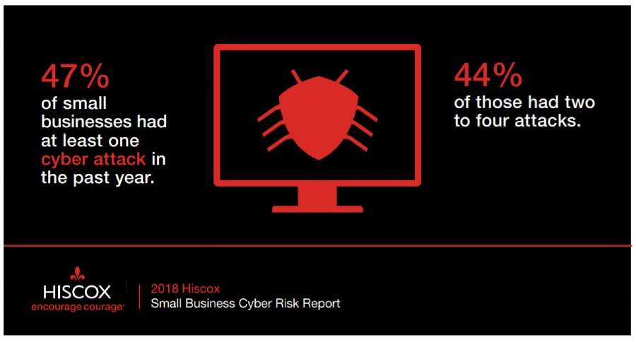 cybersecurity stats percent