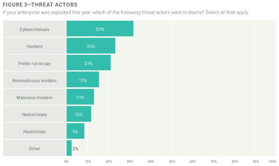 cybersecurity stats-threat actor ranking