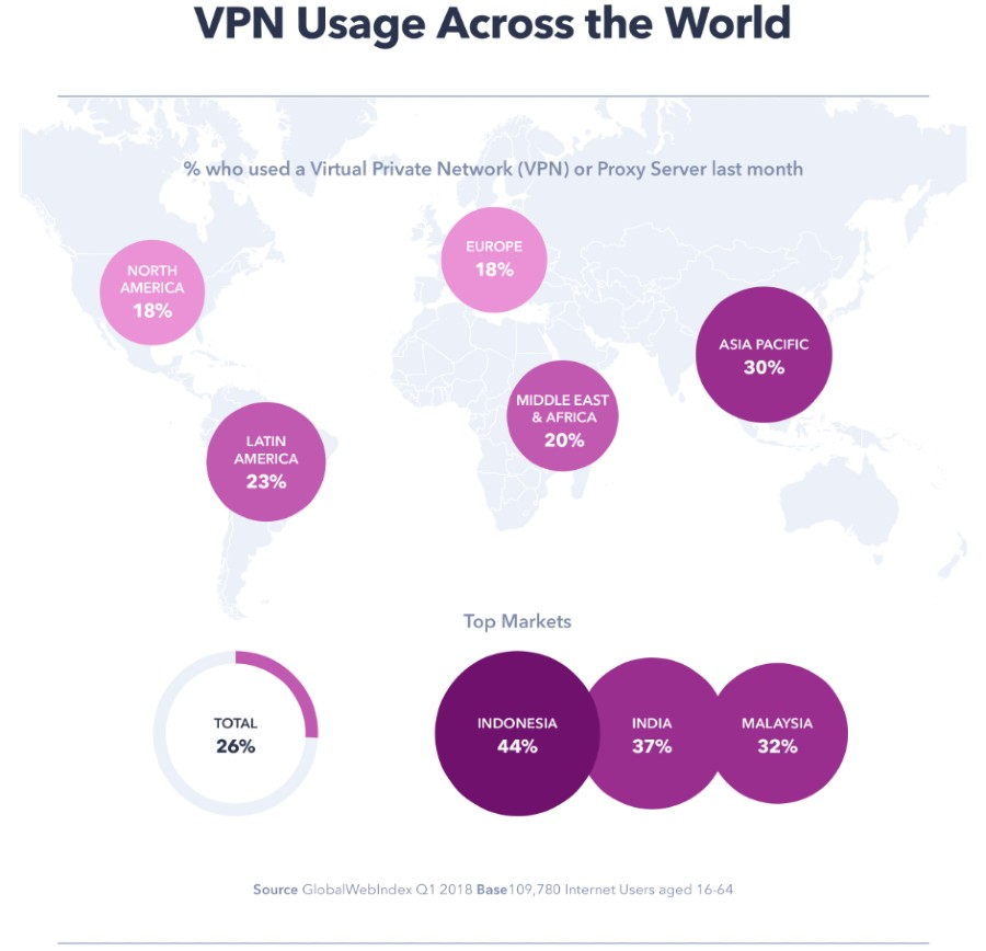 cybersecurity stats-vpn use