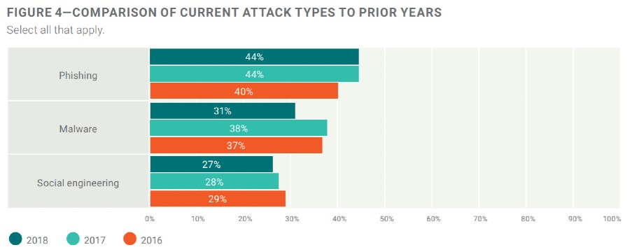 cyberstats-attack types ranking