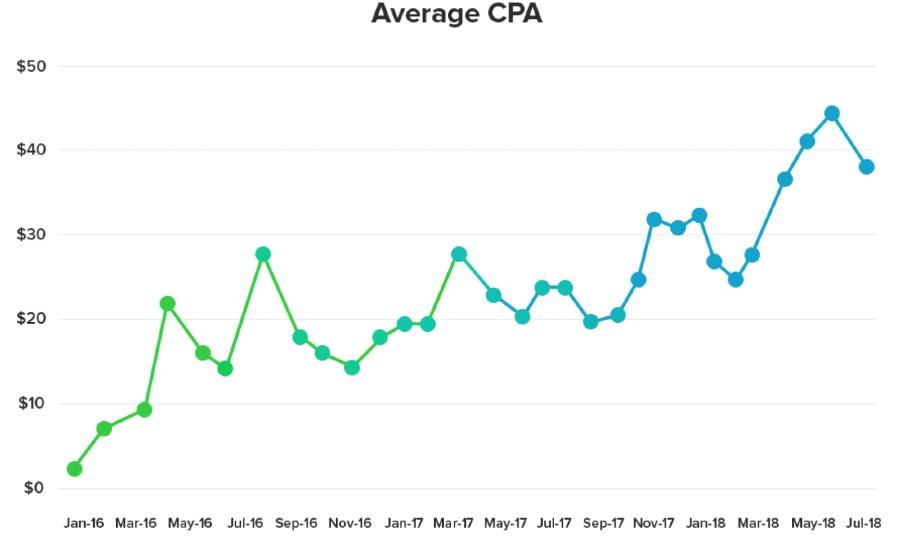 vpn stats-cpa price (1)