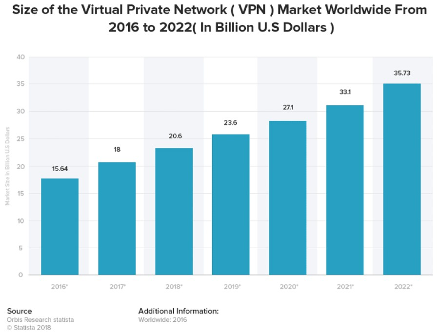 vpn stats-market growth