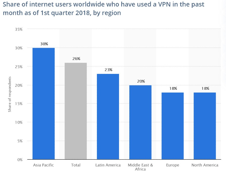 vpn stats-vpn use by region